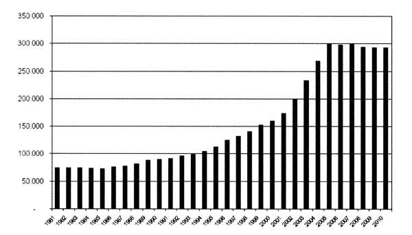 Andamento del numero dei laureati in italia dal 1980 al for Numero dei parlamentari in italia