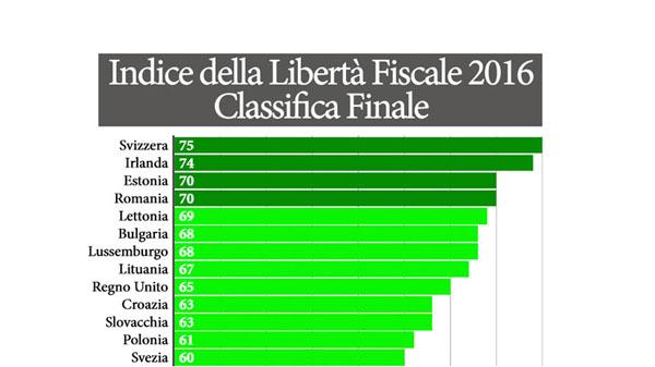 libertà fiscale 2016 indice