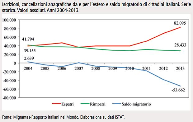 saldo migratorio italiani espatriati