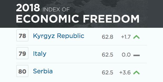 2018 L'indice della libertà economica