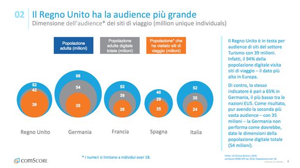 Comportamenti Online che Influenzano l'Industria del Turismo in Europa